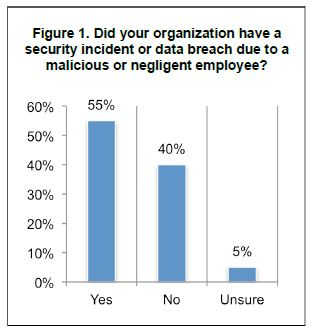 Experian data breach resoution survey results